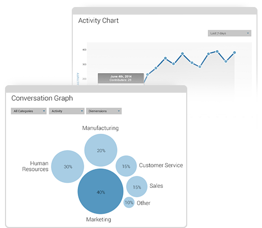 Leverage in-app reporting to track activity