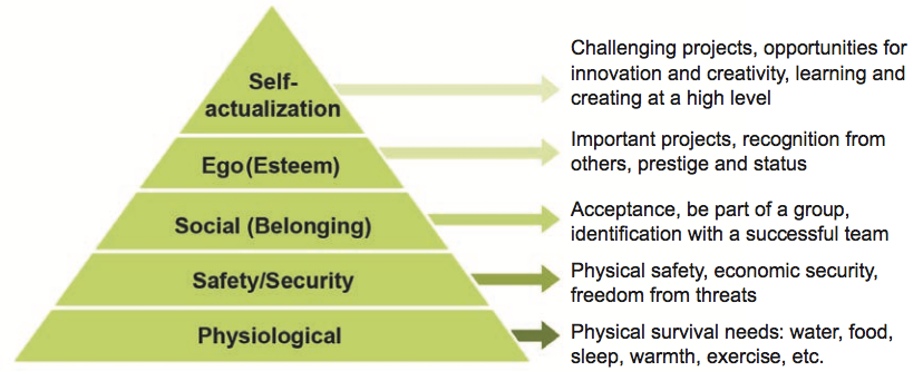 Employee Recognition as part of Maslow's Hierarchy of Needs