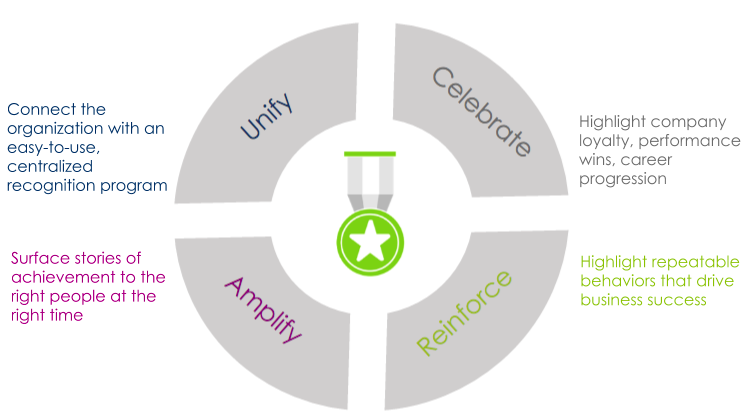 Turning your employee recognition program into a business asset | TemboSocial