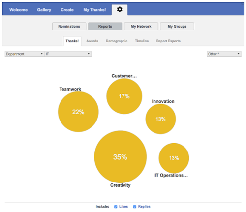 Recognition reporting for managers | TemboSocial